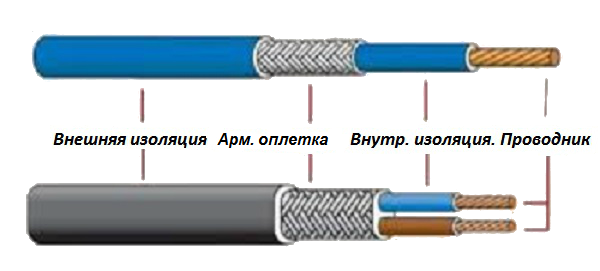 одножильный-и-двухжильный-кабель